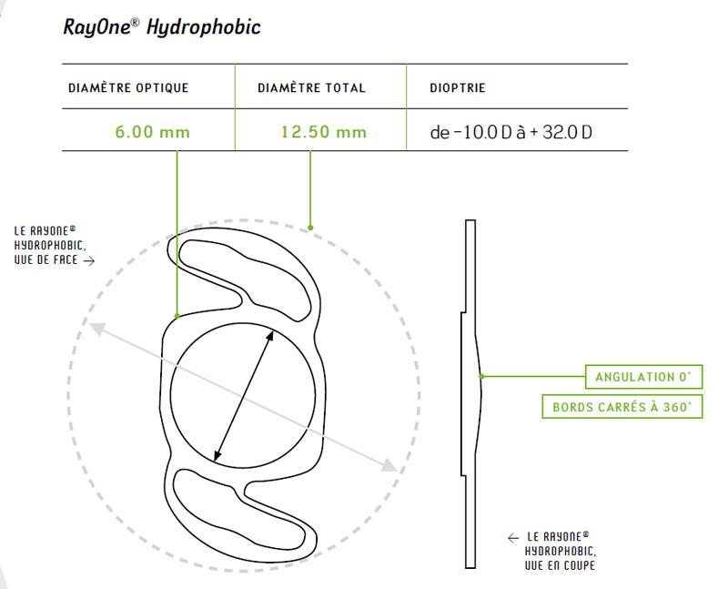 Schéma RayOne Hydrophobic